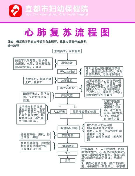 心肺复苏流程图副本.jpg
